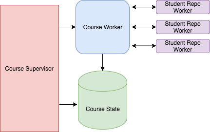 How We Used Elixir's GenServers + Dynamic Supervisors to Build